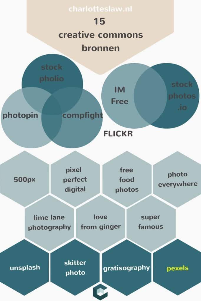 15 bronnen voor creative commons foto's