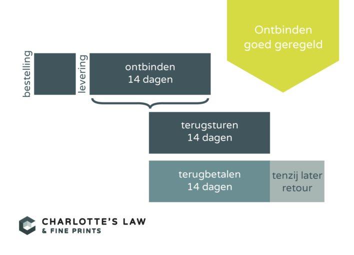 Tijdlijn Ontbindingsrecht Webwinkel