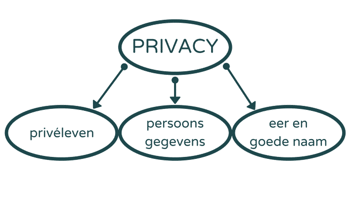Privacy AVG privé-leven