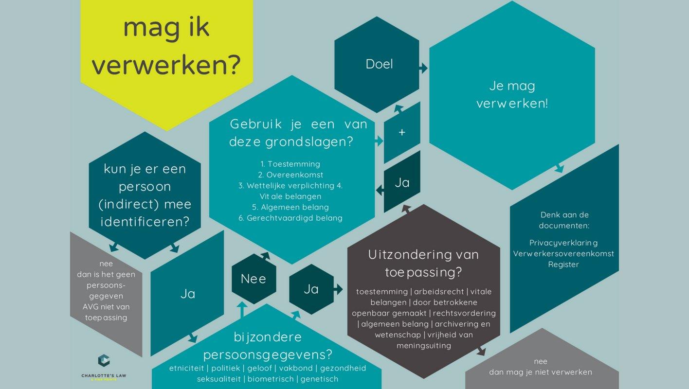 Infographic AVG: Wanneer mag ik persoonsgegevens verwerken?